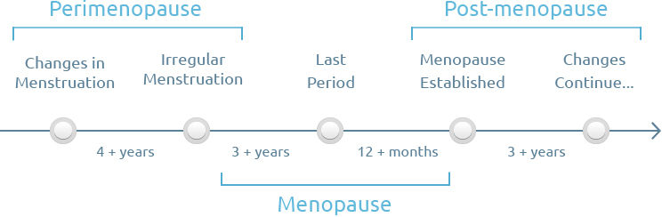menopausal stage of a woman